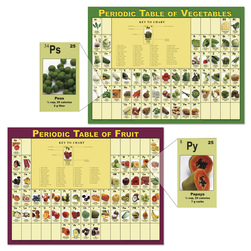 Periodic Table of Fruits and Vegetables Posters