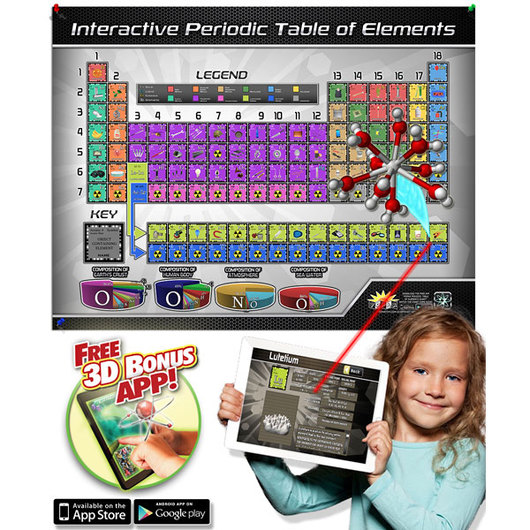 Periodic table of elements interactive wall chart periodic tables periodic table of elements interactive wall chart urtaz Gallery