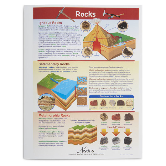 Rocks and Minerals Visual Learning Guides - Rocks