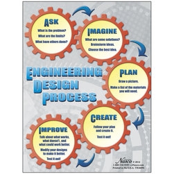 Nasco Engineering Design Process Poster