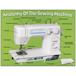 Anatomy of Sewing Machine Poster