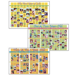 Complete Child Development Poster Set