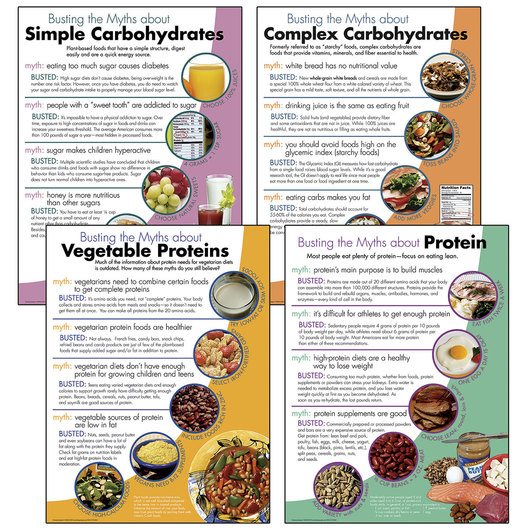 Myth Busters: Carbohydrates and Proteins Tablet Set - 8-1/2 in. x 11 in. Each - 50 Sheets/Pad
