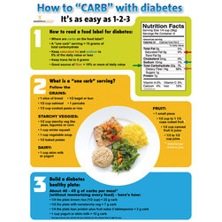 How to CARB with Diabetes Poster