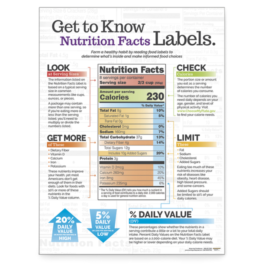 Get to Know Nutrition Facts Labels - Poster - 18 in. x 24 in.