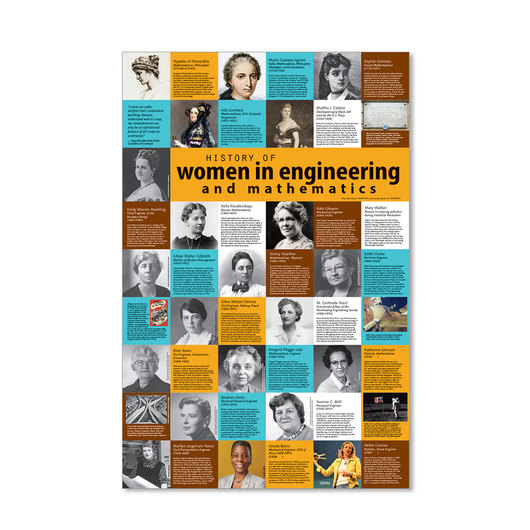 History of Women in Engineering and Mathematics Poster