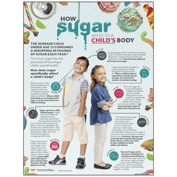How Sugar Affects a Child's Body Poster